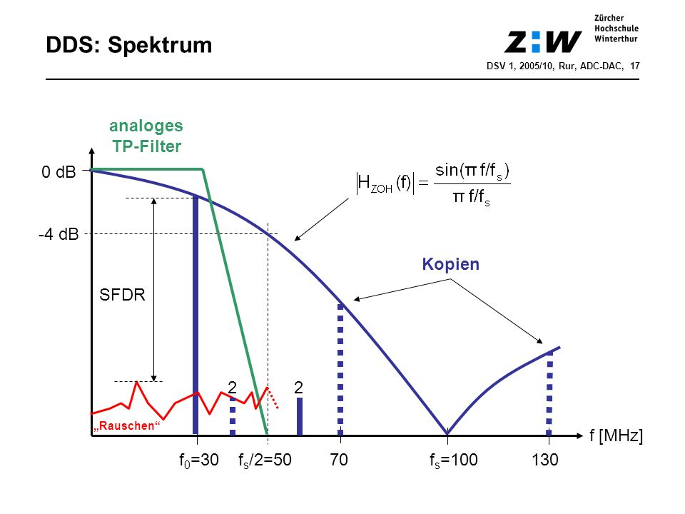 DDS: Spektrum analoges TP-Filter 0 dB -4 dB Kopien SFDR 2 2 f [MHz]